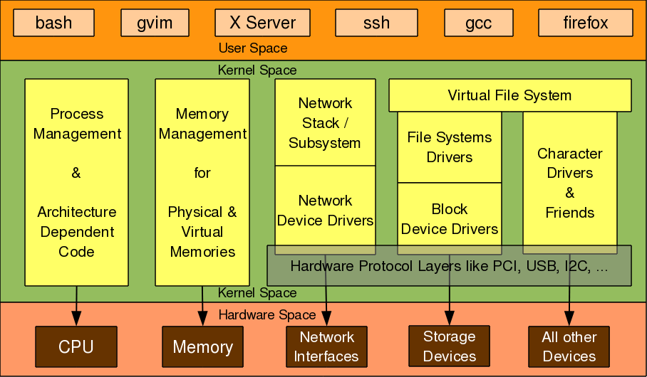 Linux Device Drivers for Your Girl Friend | Introduction